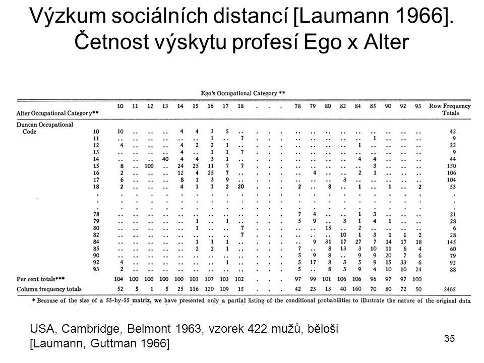 Výzkum sociálních distancí [Laumann 1966]